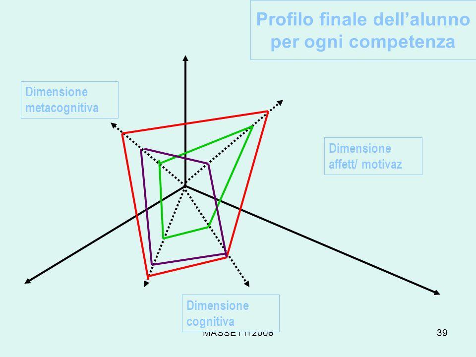 Profilo finale dell'alunno per ogni competenza