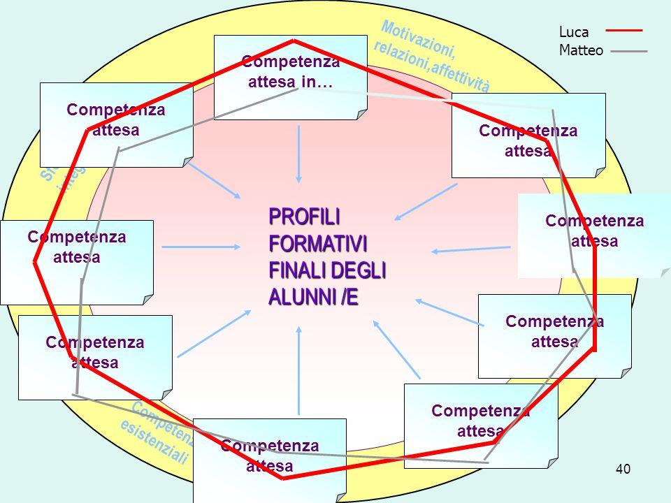 PROFILI FORMATIVI FINALI DEGLI ALUNNI /E
