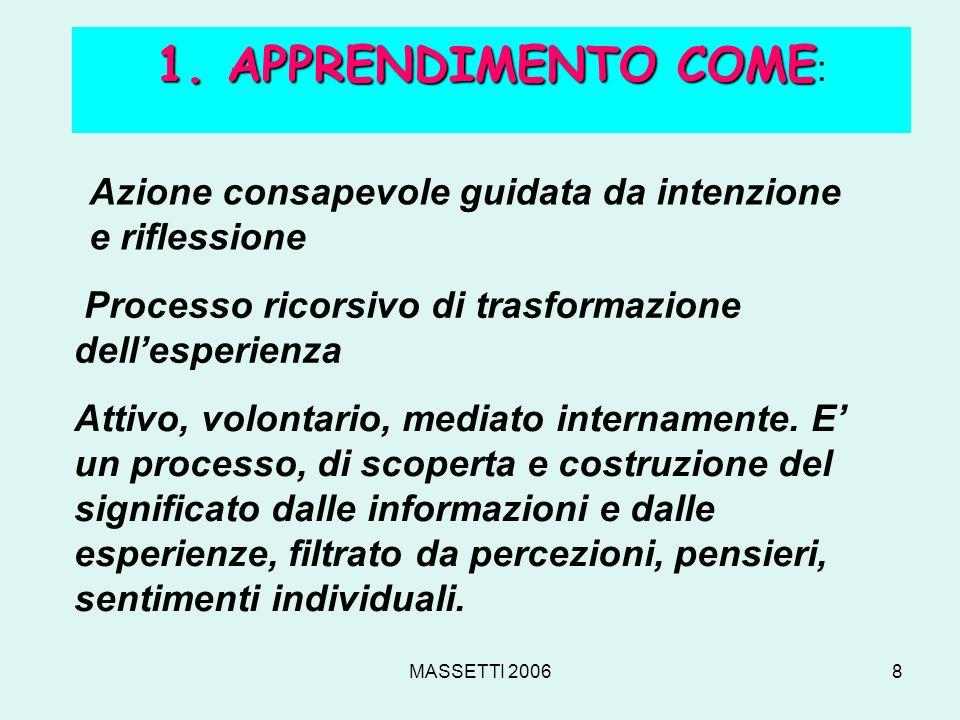 1. APPRENDIMENTO COME: Azione consapevole guidata da intenzione
