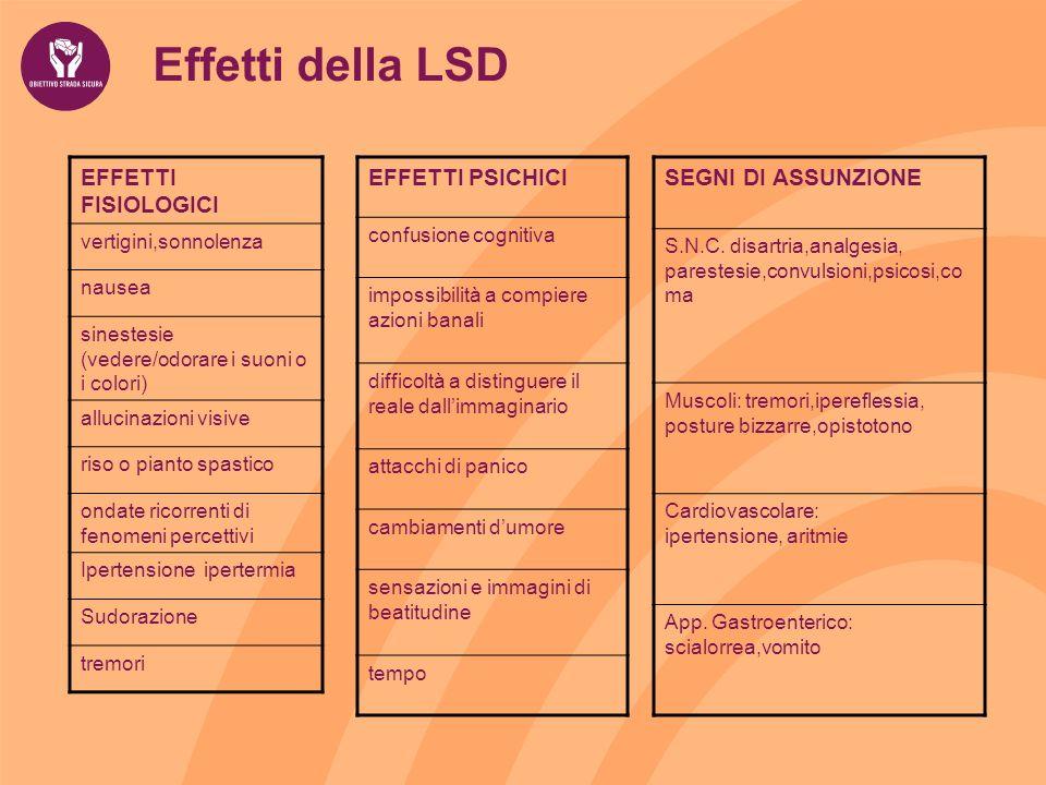 Effetti della LSD EFFETTI FISIOLOGICI EFFETTI PSICHICI