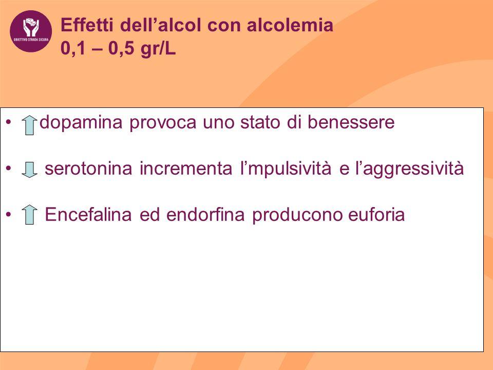 Effetti dell'alcol con alcolemia 0,1 – 0,5 gr/L