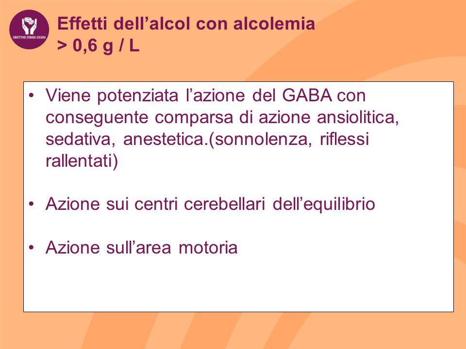 Effetti dell'alcol con alcolemia > 0,6 g / L