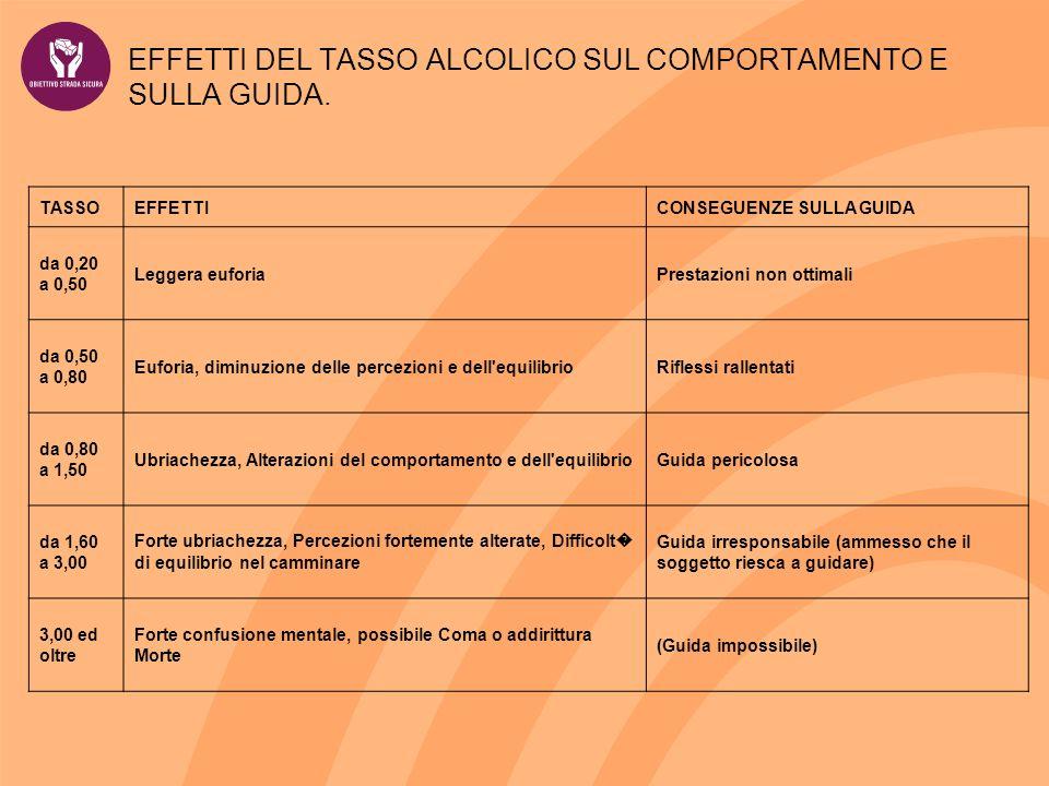 EFFETTI DEL TASSO ALCOLICO SUL COMPORTAMENTO E SULLA GUIDA.