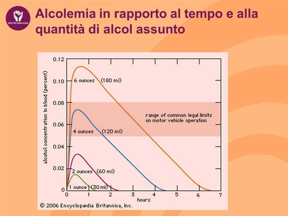 Alcolemia in rapporto al tempo e alla quantità di alcol assunto