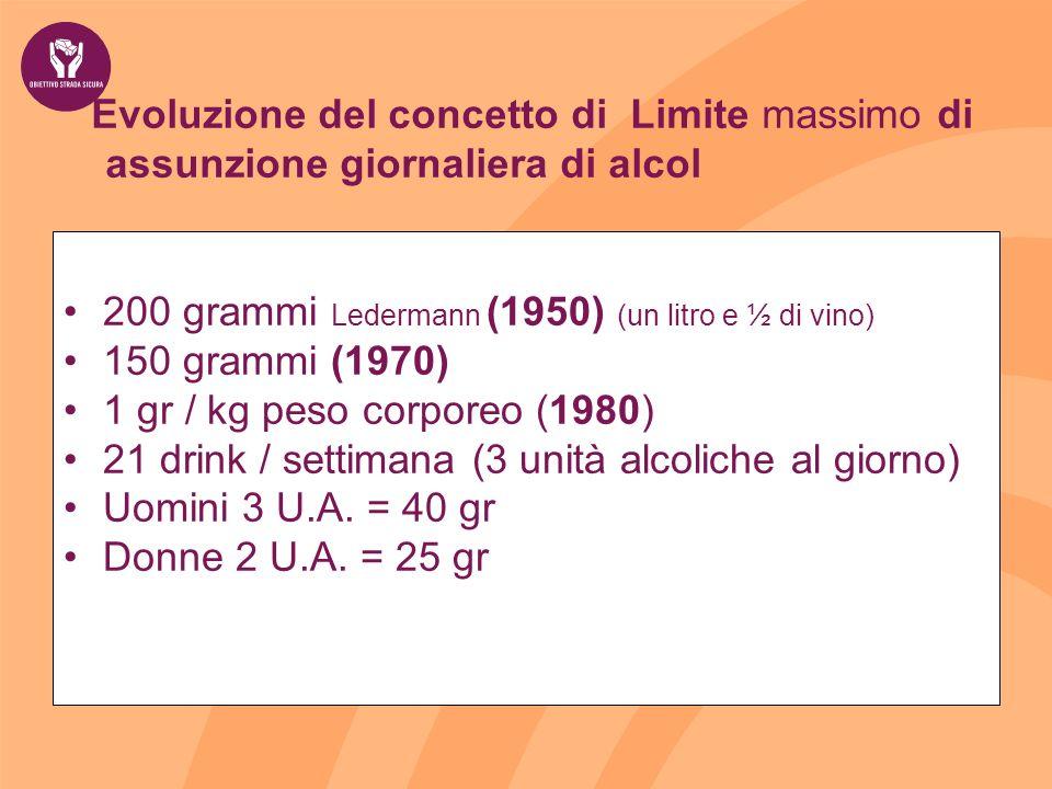 Evoluzione del concetto di Limite massimo di