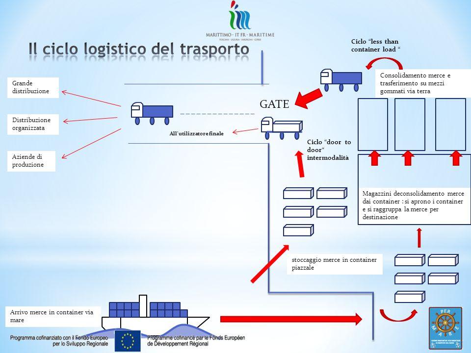 Il ciclo logistico del trasporto