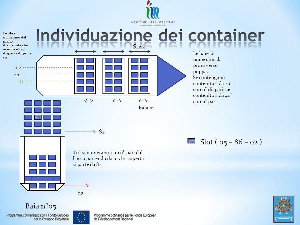 Individuazione dei container