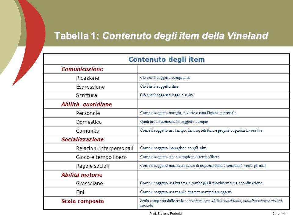 Tabella 1: Contenuto degli item della Vineland