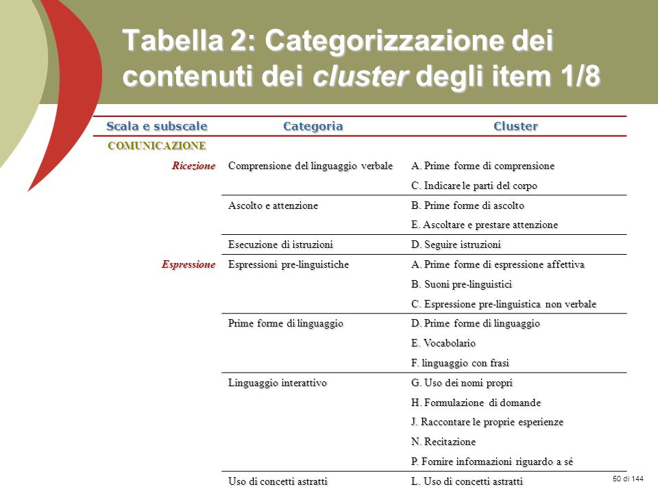 Tabella 2: Categorizzazione dei contenuti dei cluster degli item 1/8
