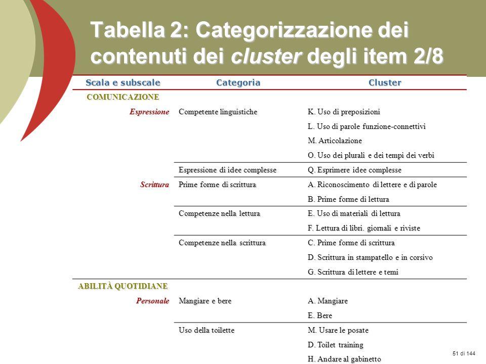 Tabella 2: Categorizzazione dei contenuti dei cluster degli item 2/8