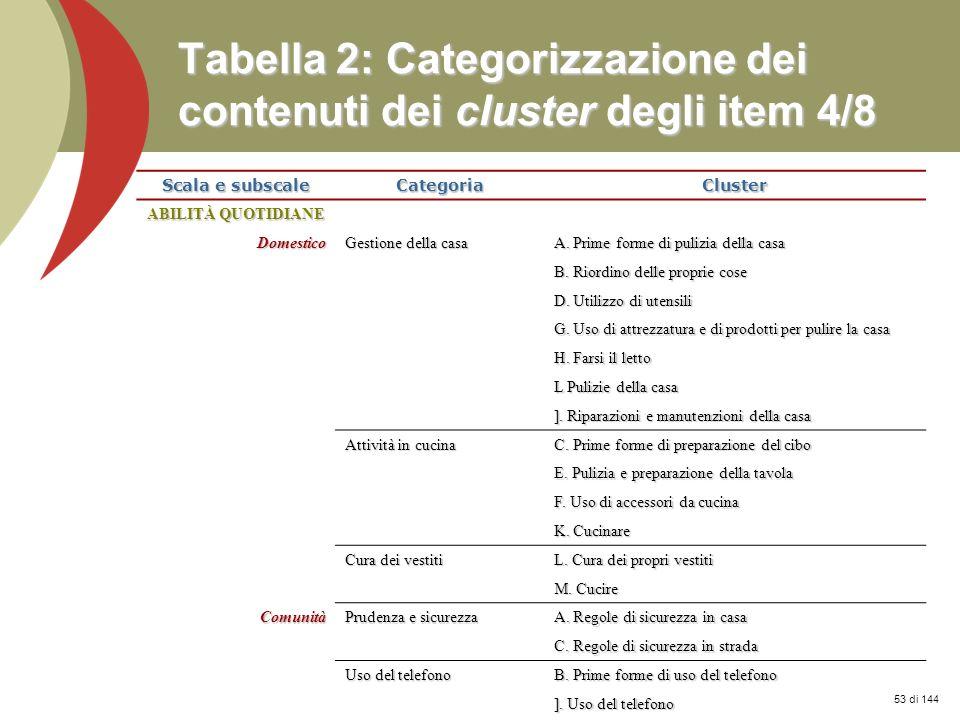 Tabella 2: Categorizzazione dei contenuti dei cluster degli item 4/8