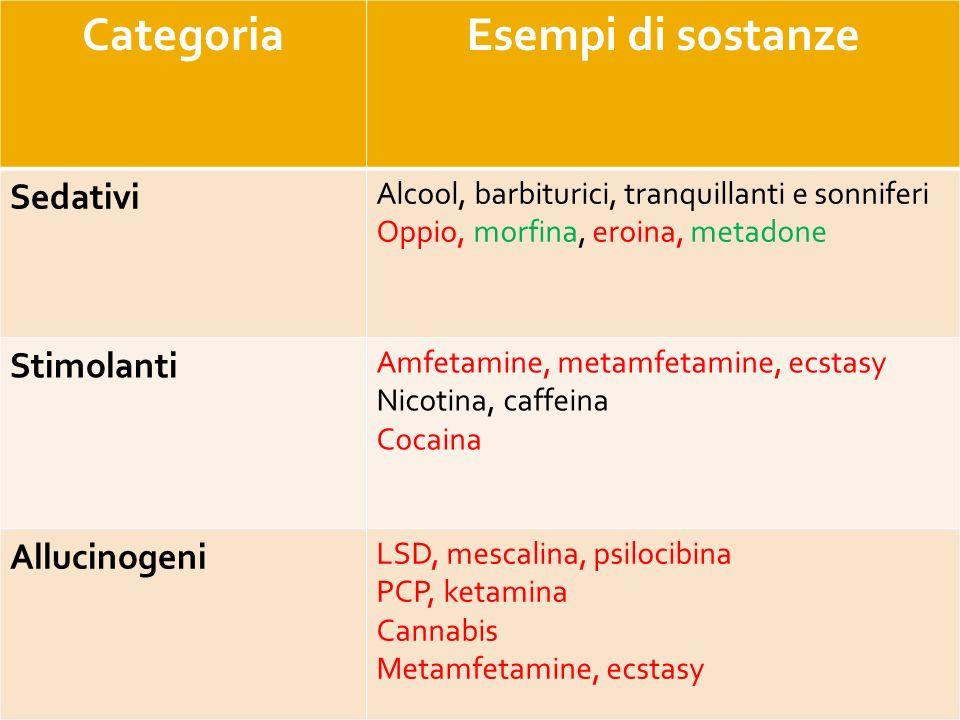 Categoria Esempi di sostanze