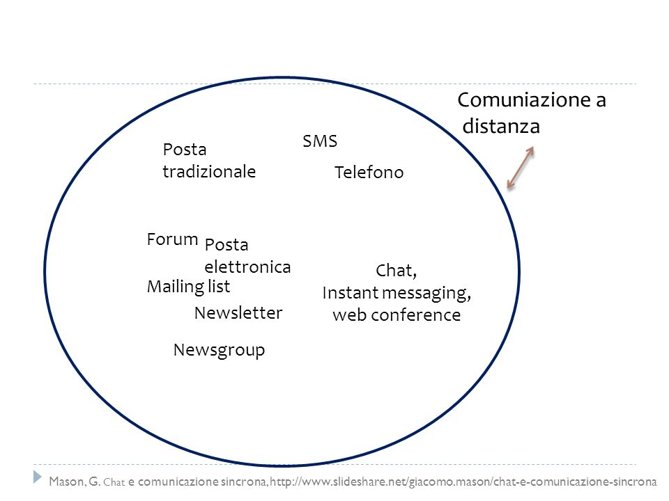 Instant messaging, web conference