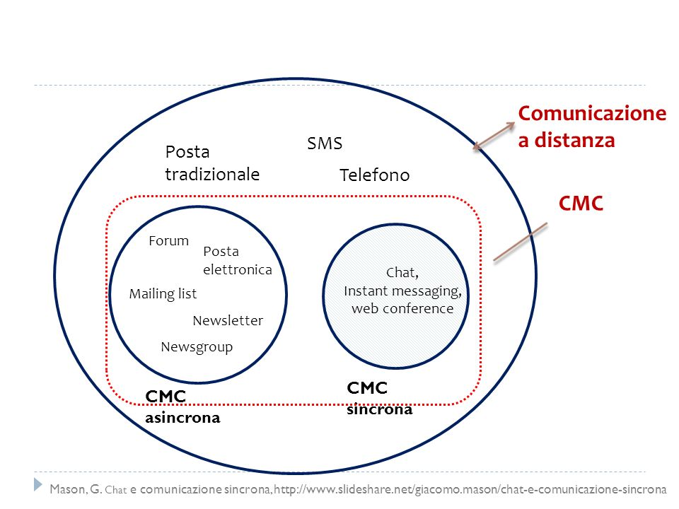 Comunicazione a distanza CMC SMS Posta tradizionale Telefono