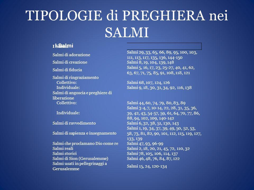 TIPOLOGIE di PREGHIERA nei SALMI