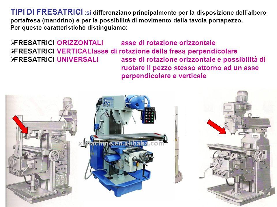 TIPI DI FRESATRICI :si differenziano principalmente per la disposizione dell'albero portafresa (mandrino) e per la possibilità di movimento della tavola portapezzo.