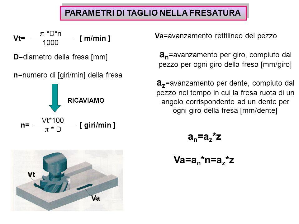 PARAMETRI DI TAGLIO NELLA FRESATURA