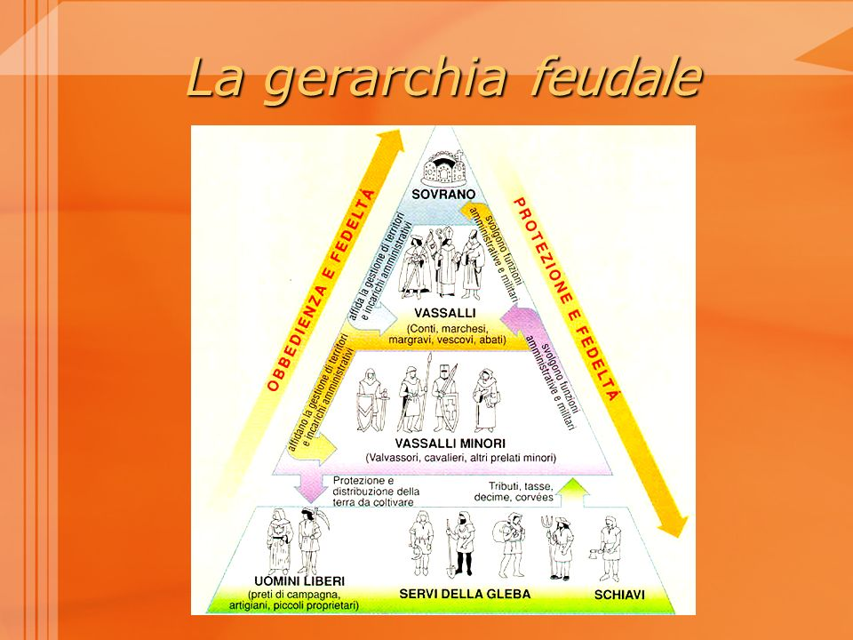 La gerarchia feudale