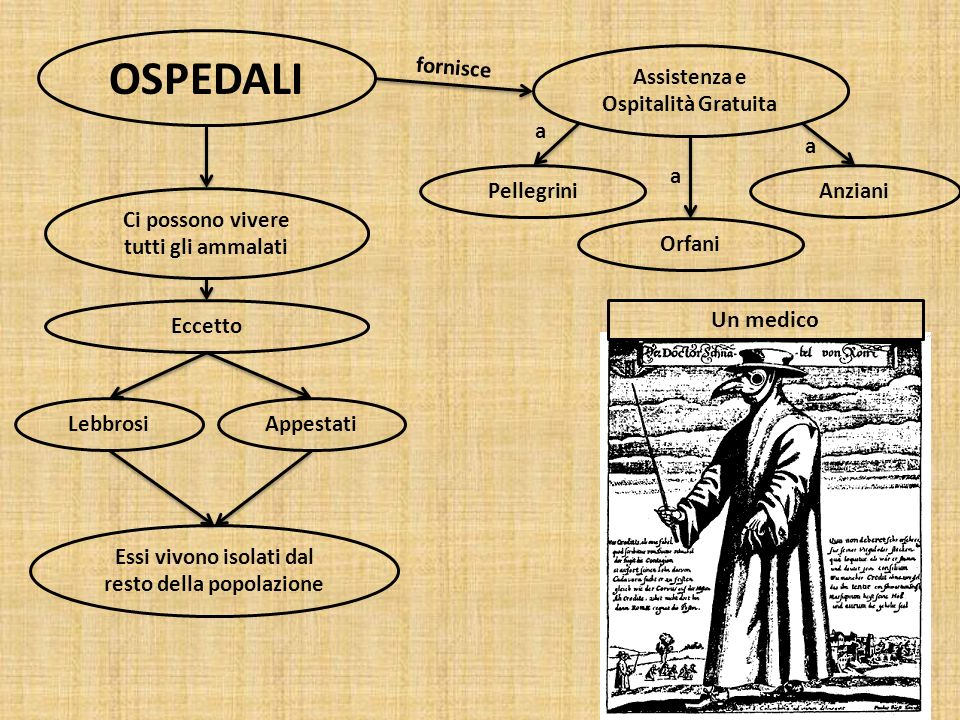 OSPEDALI Un medico fornisce Assistenza e Ospitalità Gratuita a a a