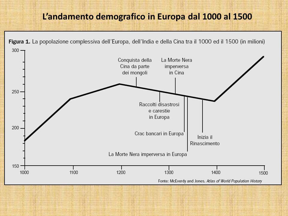 L'andamento demografico in Europa dal 1000 al 1500