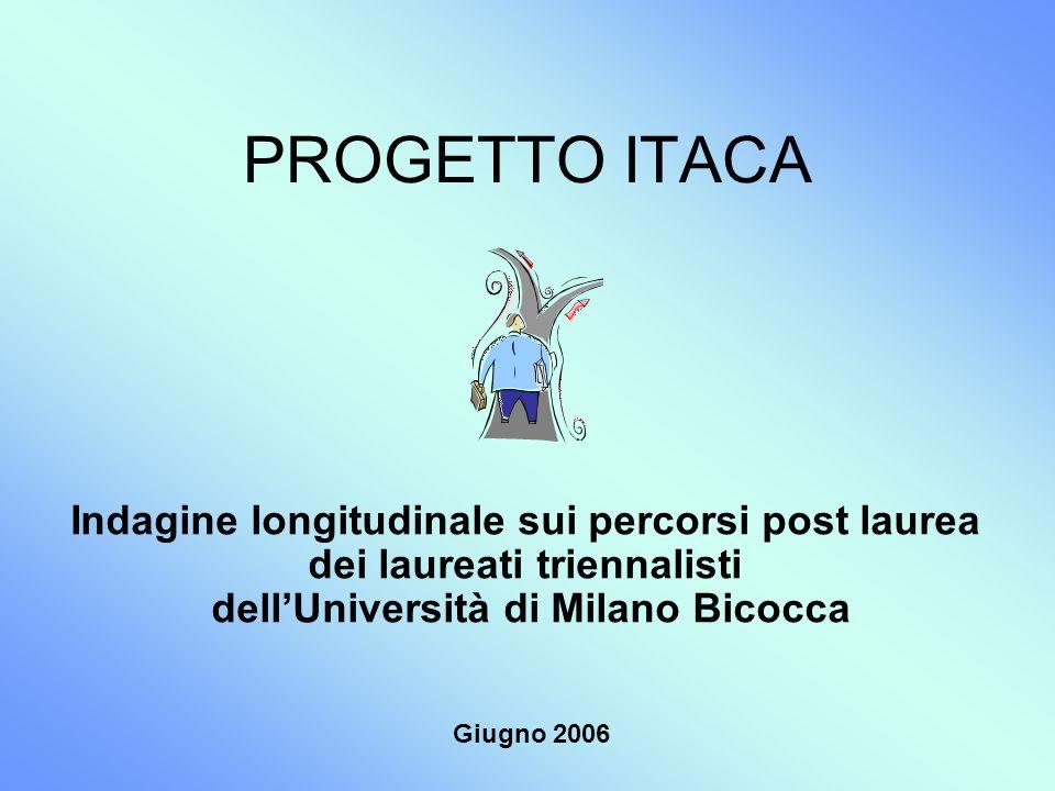 PROGETTO ITACA Indagine longitudinale sui percorsi post laurea