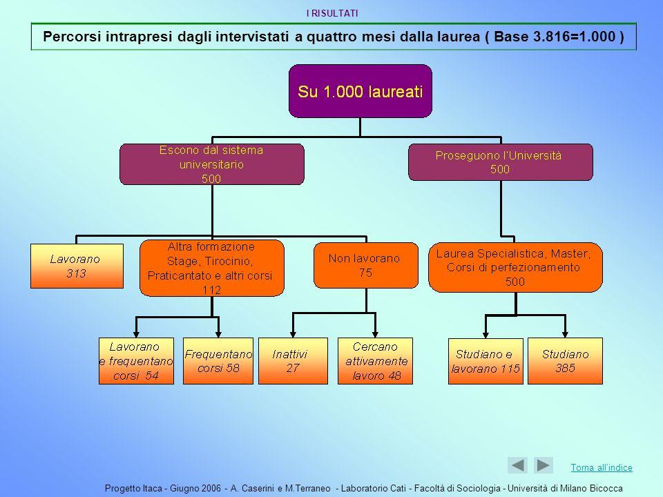 I RISULTATI Percorsi intrapresi dagli intervistati a quattro mesi dalla laurea ( Base 3.816=1.000 )