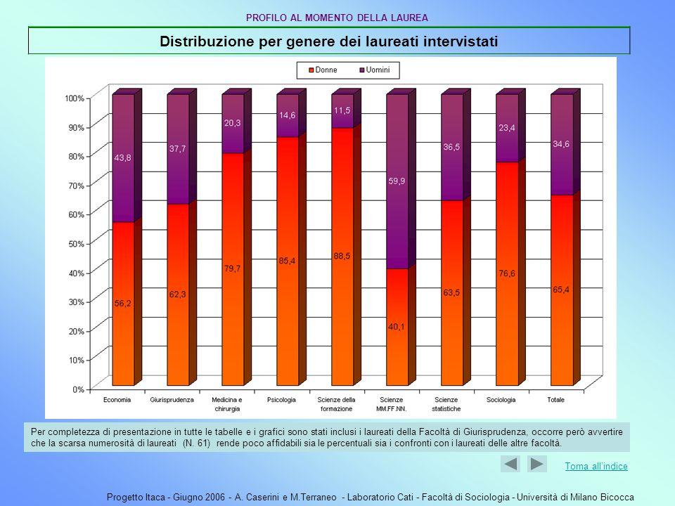 Distribuzione per genere dei laureati intervistati