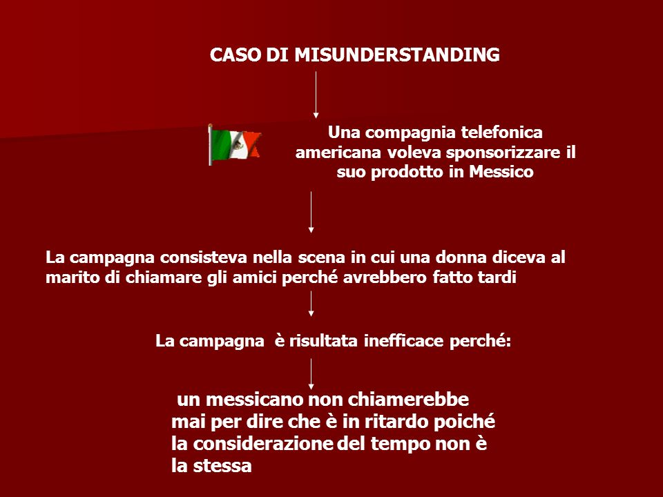 CASO DI MISUNDERSTANDING La campagna è risultata inefficace perché: