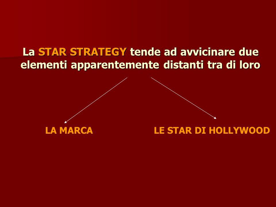 La STAR STRATEGY tende ad avvicinare due elementi apparentemente distanti tra di loro