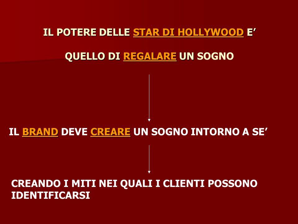 IL POTERE DELLE STAR DI HOLLYWOOD E' QUELLO DI REGALARE UN SOGNO