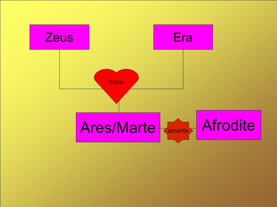 Zeus Era Sposi Afrodite Ares/Marte amante