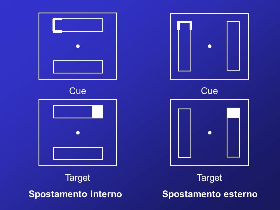 Cue Cue Target Target Spostamento interno Spostamento esterno