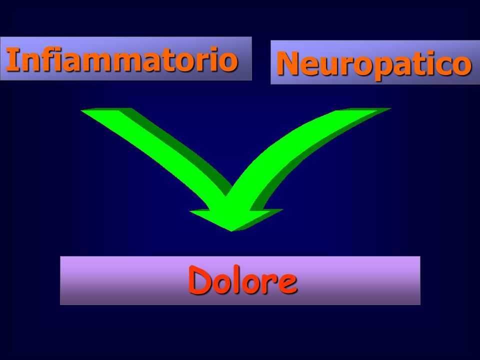 Infiammatorio Neuropatico Dolore