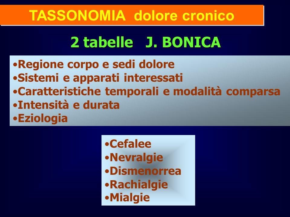 TASSONOMIA dolore cronico