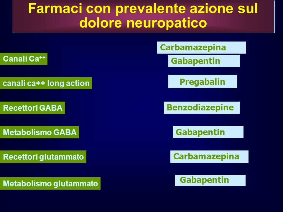 Farmaci con prevalente azione sul dolore neuropatico