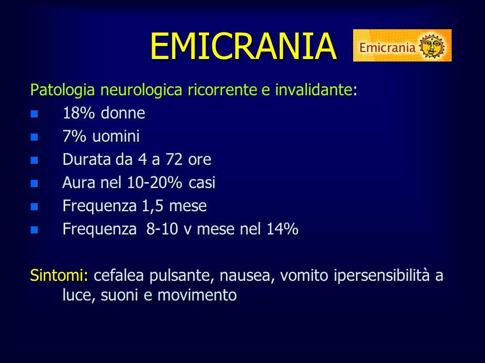 EMICRANIA Patologia neurologica ricorrente e invalidante: 18% donne