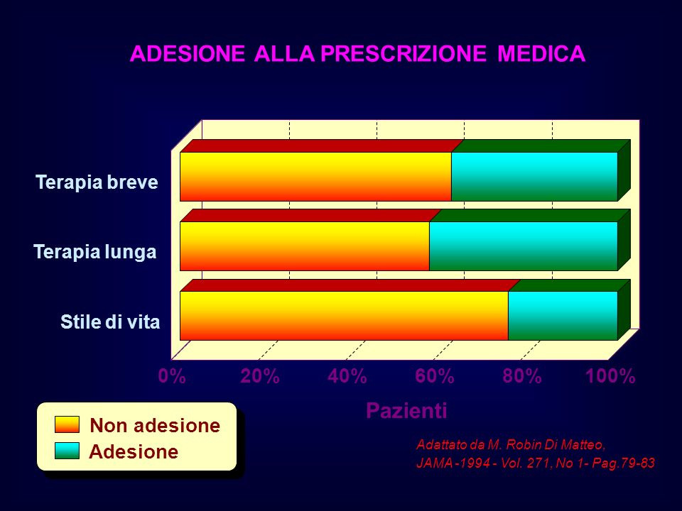ADESIONE ALLA PRESCRIZIONE MEDICA