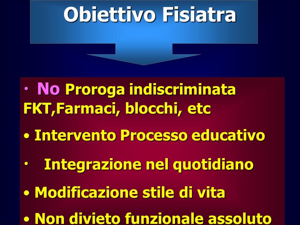 Obiettivo Fisiatra No Proroga indiscriminata FKT,Farmaci, blocchi, etc