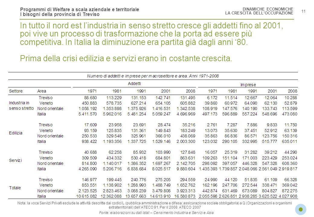DINAMICHE ECONOMICHELA CRESCITA DELL'OCCUPAZIONE.
