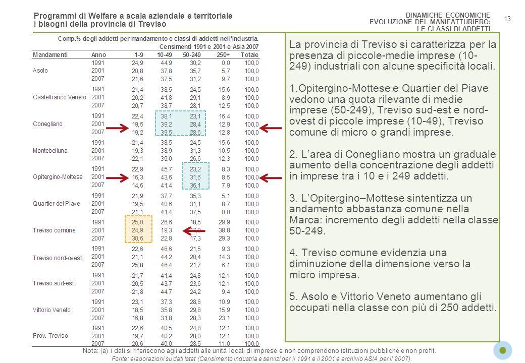 DINAMICHE ECONOMICHE EVOLUZIONE DEL MANIFATTURIERO: LE CLASSI DI ADDETTI.
