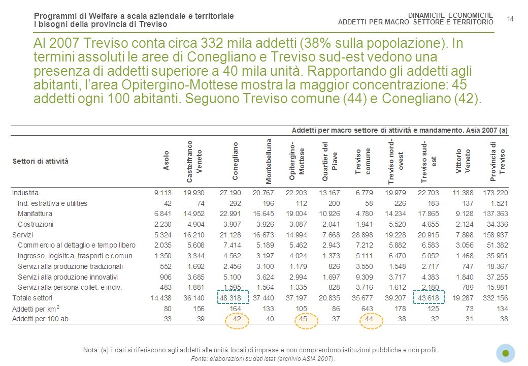 Fonte: elaborazioni su dati Istat (archivio ASIA 2007).
