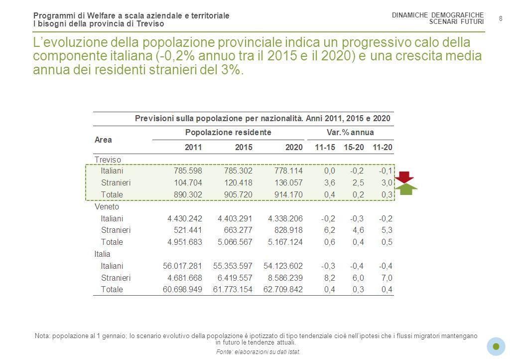 Fonte: elaborazioni su dati Istat.