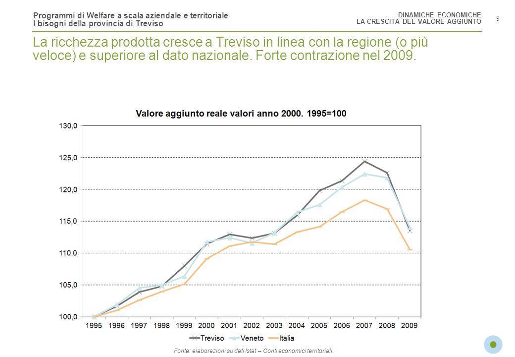 Fonte: elaborazioni su dati Istat – Conti economici territoriali.