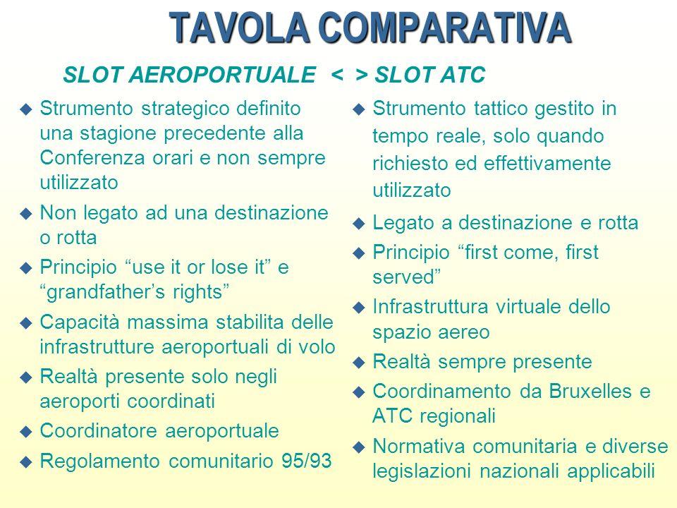 TAVOLA COMPARATIVA SLOT AEROPORTUALE < > SLOT ATC