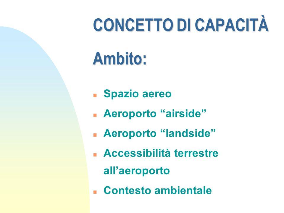 CONCETTO DI CAPACITÀ Ambito: