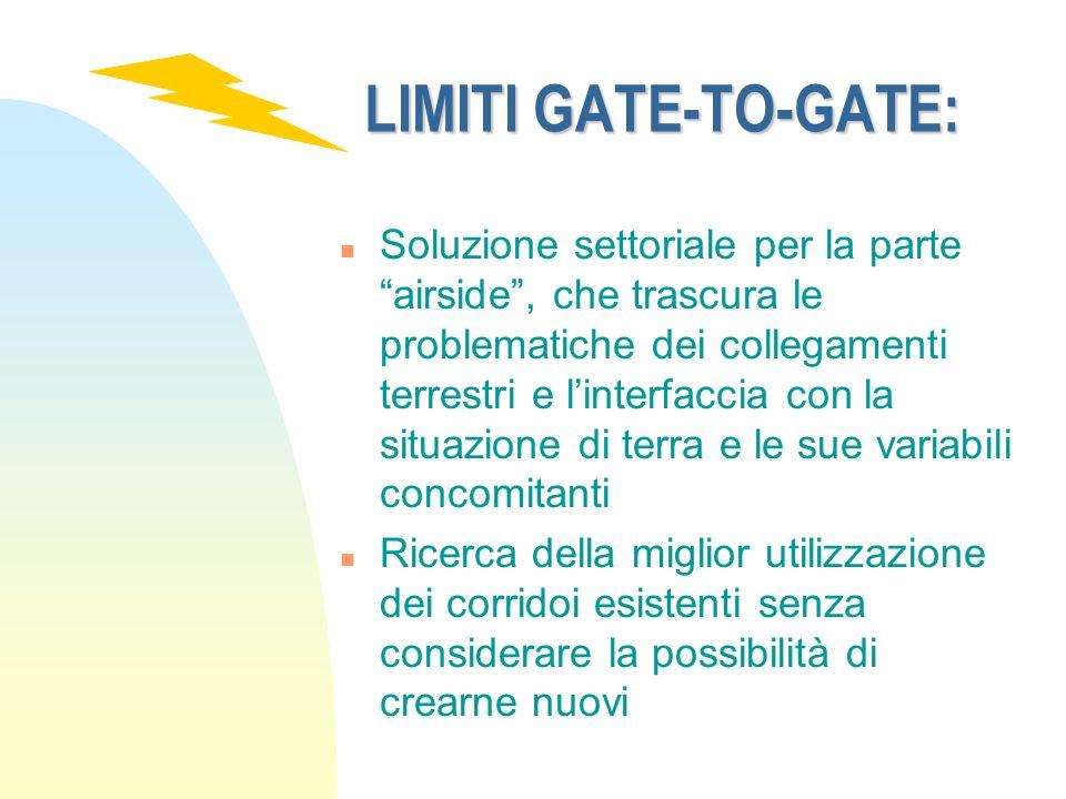 LIMITI GATE-TO-GATE: