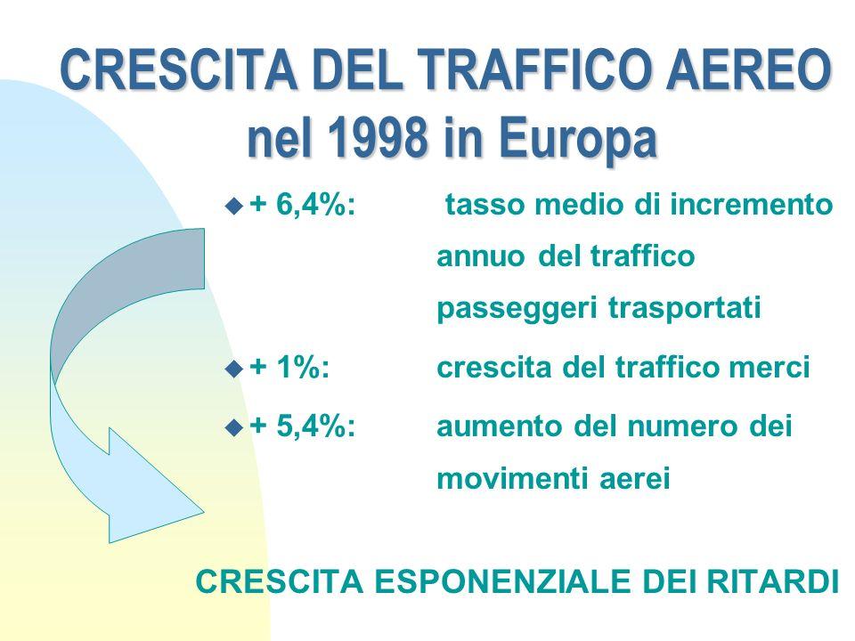 CRESCITA DEL TRAFFICO AEREO nel 1998 in Europa