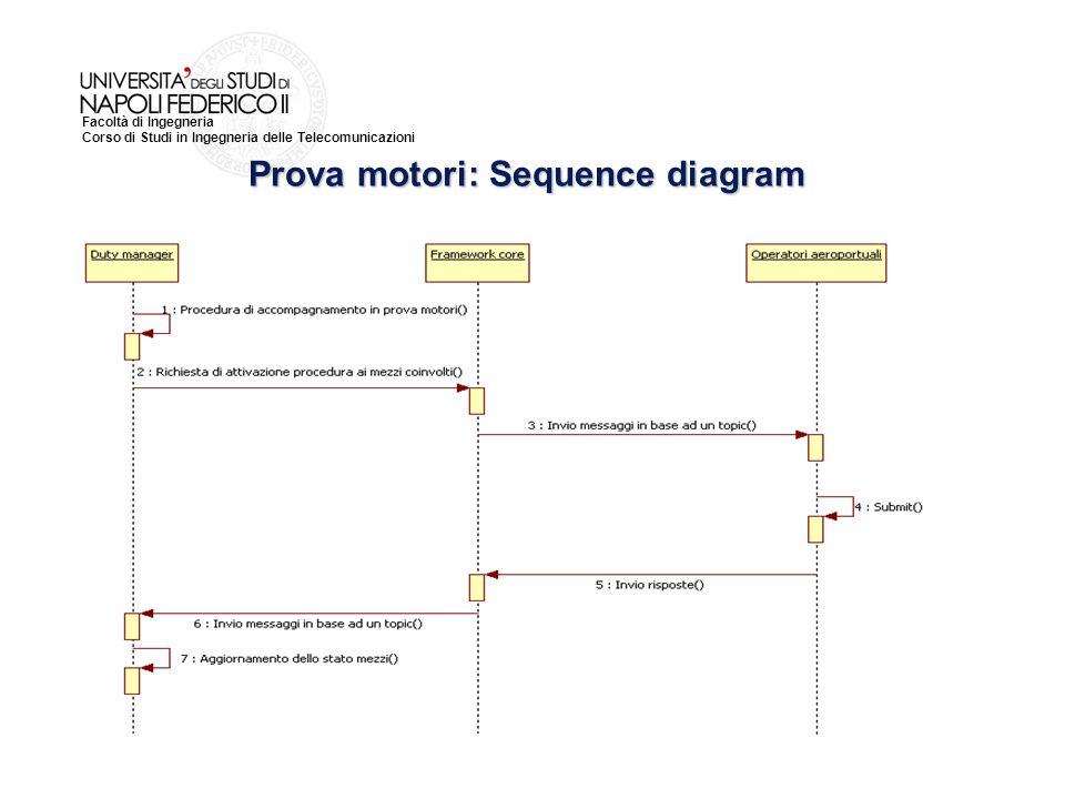 Prova motori: Sequence diagram