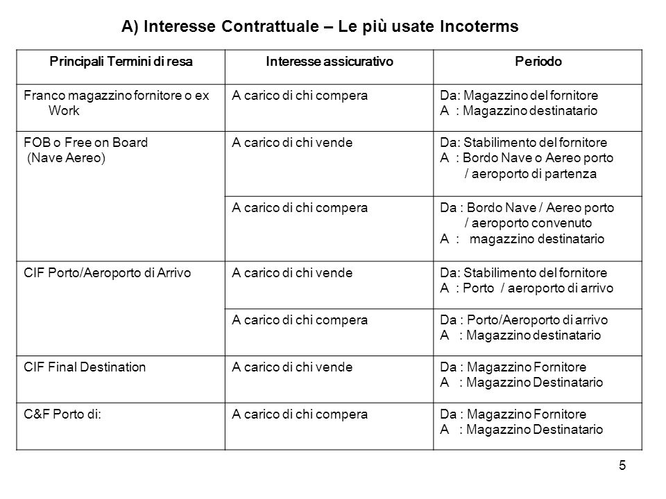 A) Interesse Contrattuale – Le più usate Incoterms