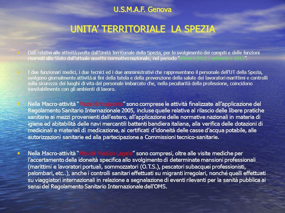 U.S.M.A.F. Genova UNITA' TERRITORIALE LA SPEZIA